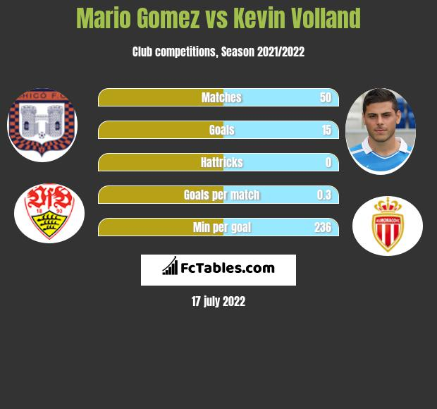 Mario Gomez vs Kevin Volland h2h player stats