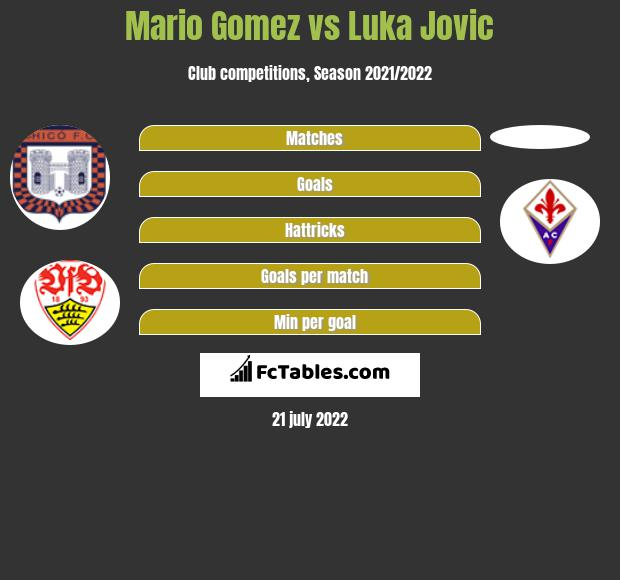 Mario Gomez vs Luka Jovic h2h player stats