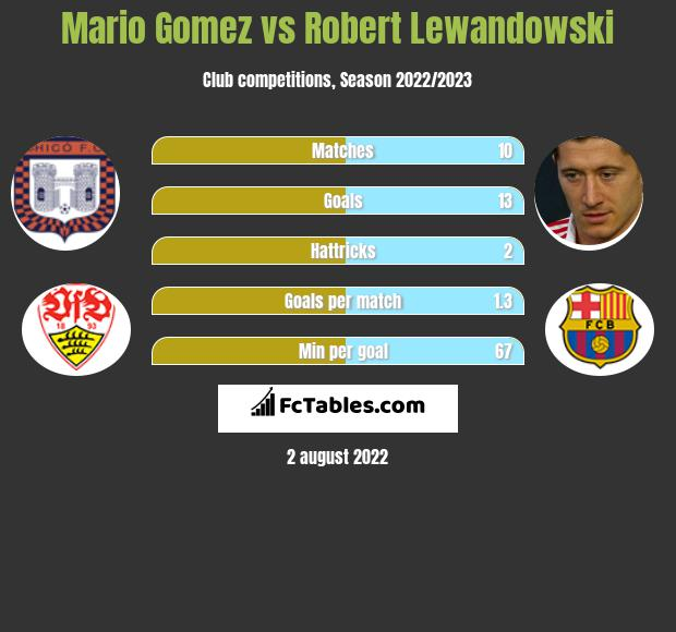 Mario Gomez vs Robert Lewandowski h2h player stats