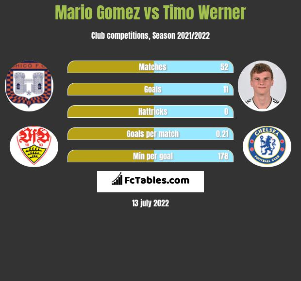 Mario Gomez vs Timo Werner h2h player stats
