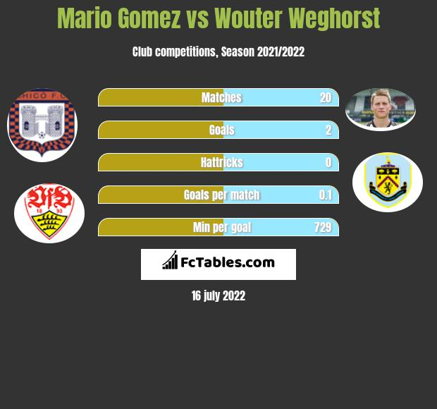 Mario Gomez vs Wouter Weghorst h2h player stats