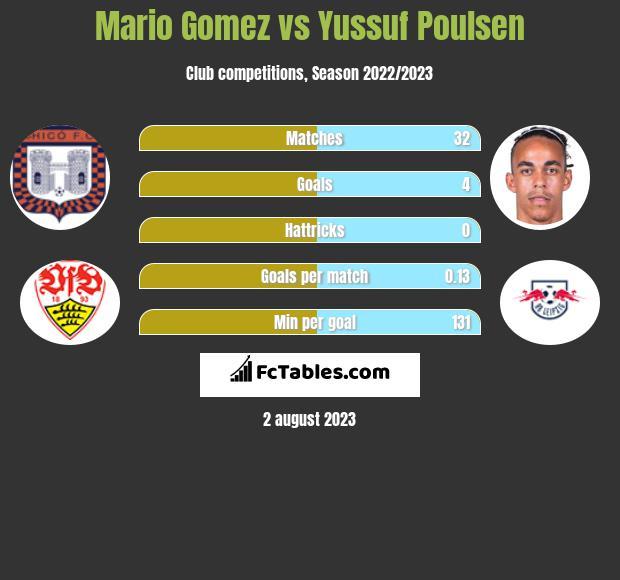 Mario Gomez vs Yussuf Poulsen h2h player stats