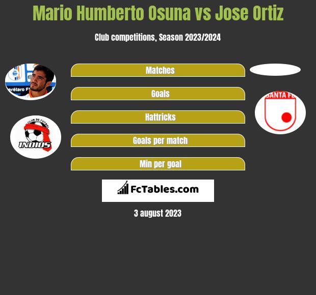 Mario Humberto Osuna vs Jose Ortiz infographic