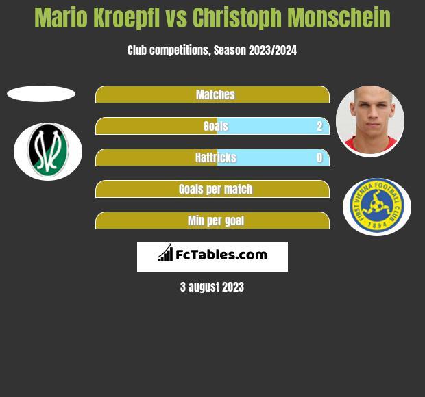 Mario Kroepfl vs Christoph Monschein h2h player stats