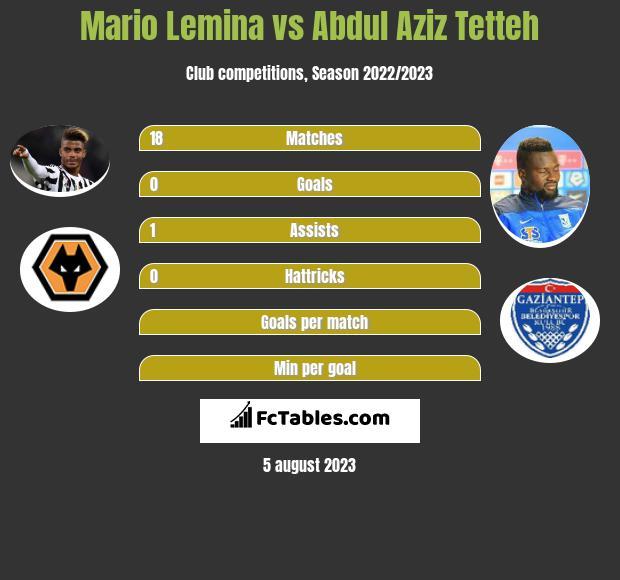 Mario Lemina vs Abdul Aziz Tetteh infographic