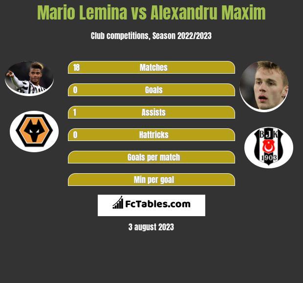 Mario Lemina vs Alexandru Maxim infographic