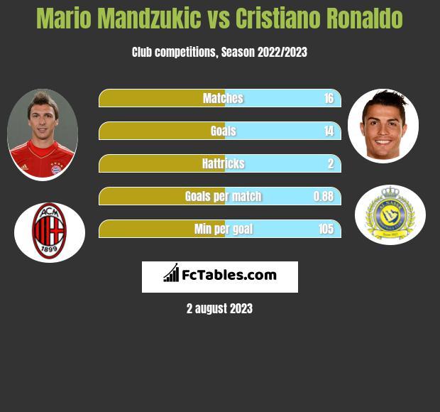 Mario Mandzukic vs Cristiano Ronaldo infographic