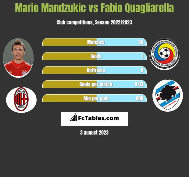 Mario Mandzukic vs Fabio Quagliarella infographic