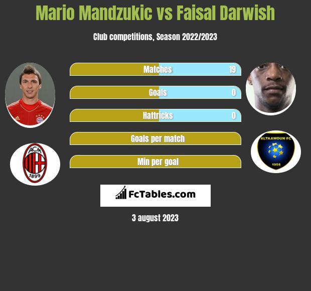 Mario Mandzukic vs Faisal Darwish infographic