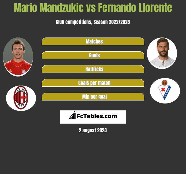 Mario Mandzukić vs Fernando Llorente infographic