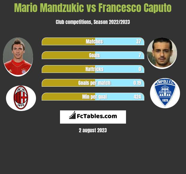 Mario Mandzukic vs Francesco Caputo infographic