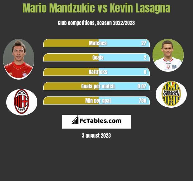 Mario Mandzukic vs Kevin Lasagna infographic