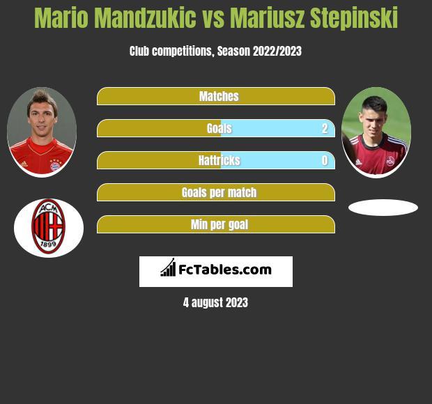 Mario Mandzukic vs Mariusz Stepinski infographic