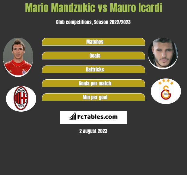 Mario Mandzukić vs Mauro Icardi infographic