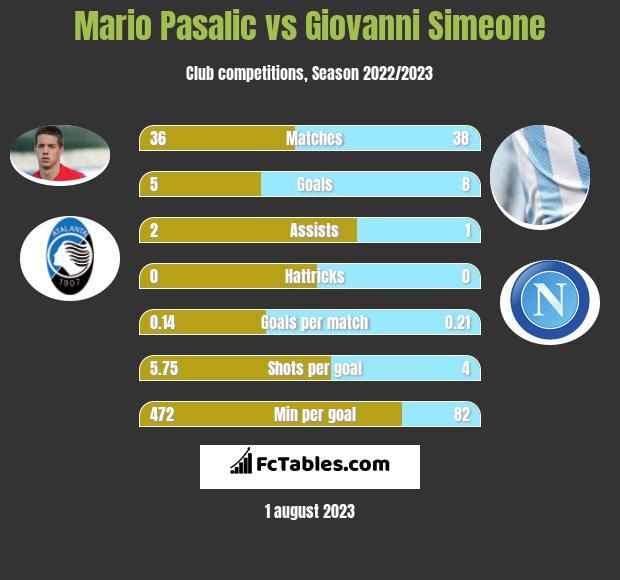 Mario Pasalic vs Giovanni Simeone infographic