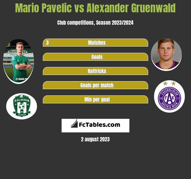 Mario Pavelic vs Alexander Gruenwald infographic