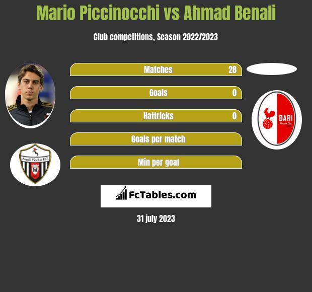 Mario Piccinocchi vs Ahmad Benali infographic