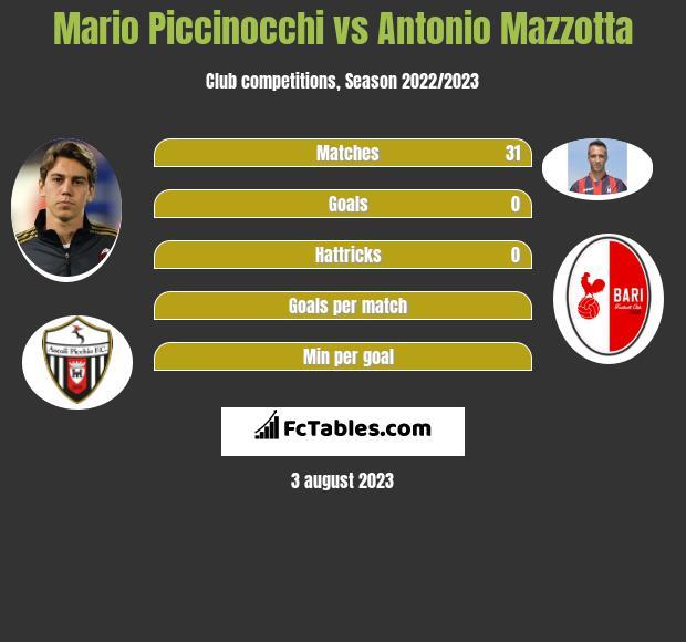 Mario Piccinocchi vs Antonio Mazzotta infographic