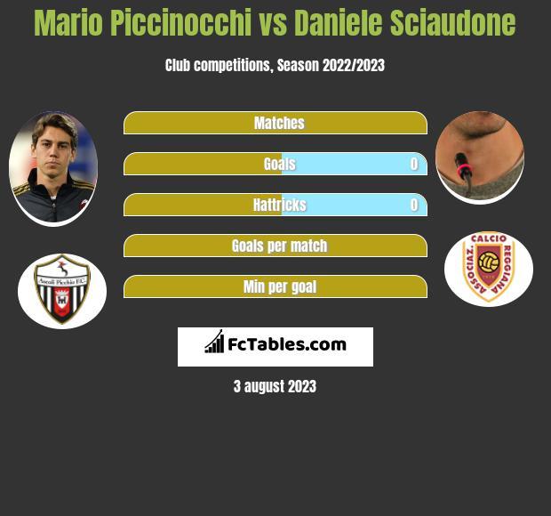 Mario Piccinocchi vs Daniele Sciaudone infographic