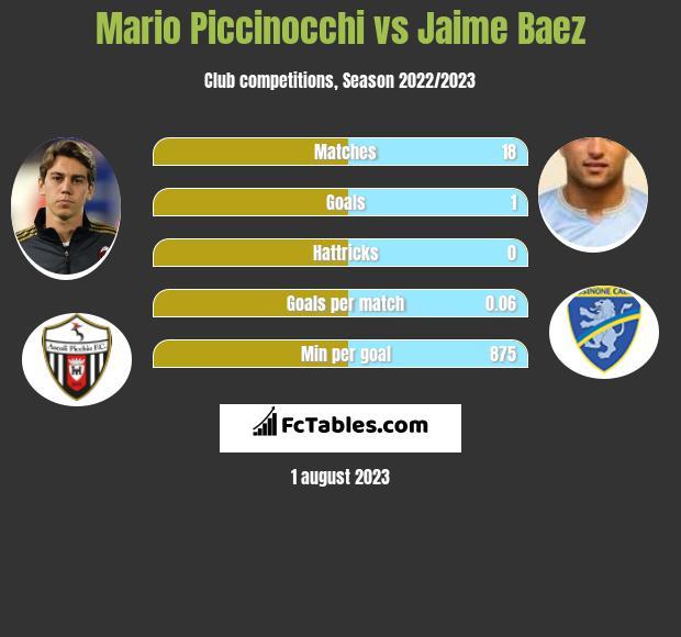 Mario Piccinocchi vs Jaime Baez infographic