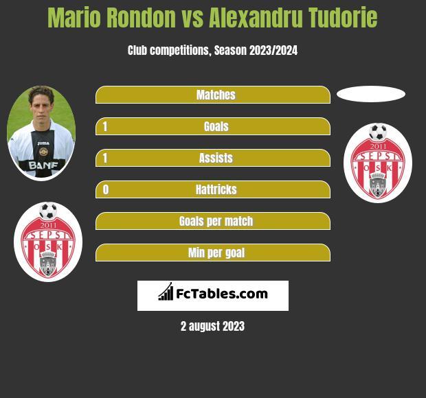 Mario Rondon vs Alexandru Tudorie infographic