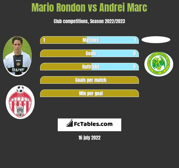 Mario Rondon vs Andrei Marc infographic