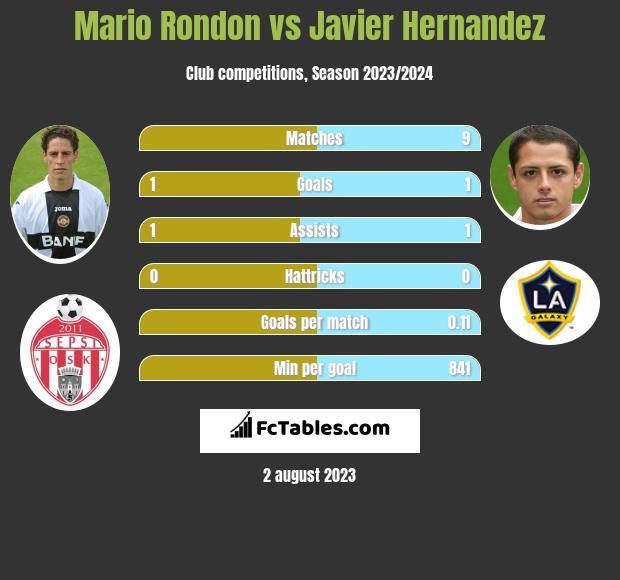 Mario Rondon vs Javier Hernandez infographic