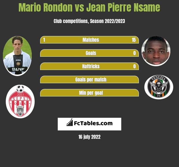 Mario Rondon vs Jean Pierre Nsame h2h player stats