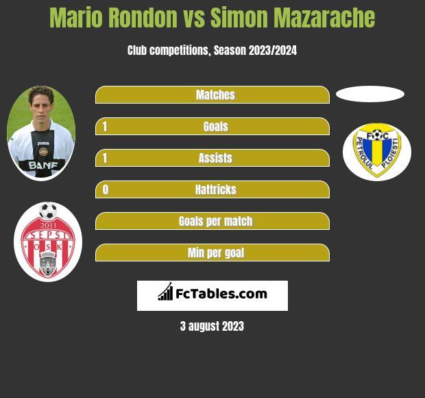 Mario Rondon vs Simon Mazarache h2h player stats