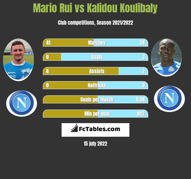 Mario Rui vs Kalidou Koulibaly infographic
