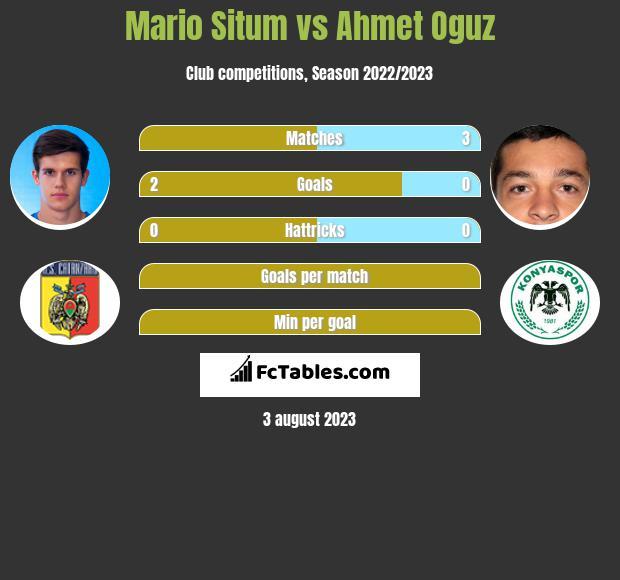 Mario Situm vs Ahmet Oguz infographic