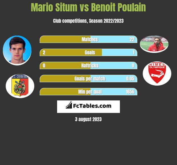 Mario Situm vs Benoit Poulain infographic