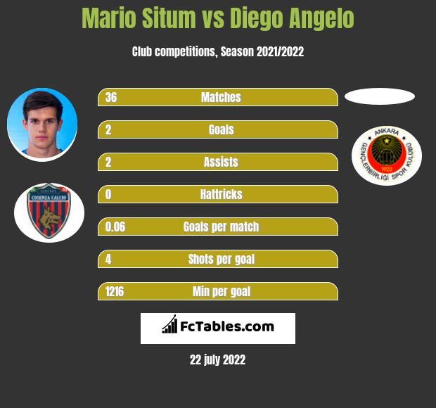 Mario Situm vs Diego Angelo infographic