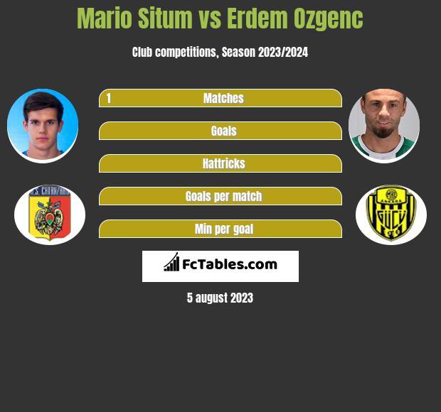 Mario Situm vs Erdem Ozgenc infographic