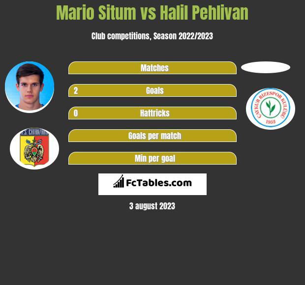 Mario Situm vs Halil Pehlivan infographic