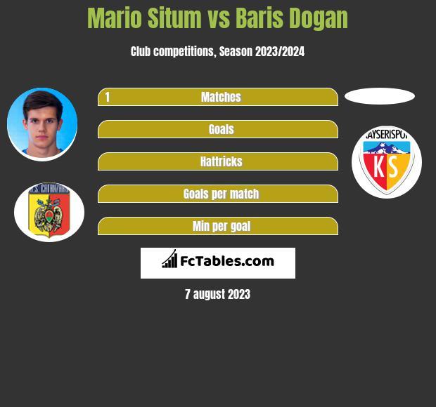 Mario Situm vs Baris Dogan infographic
