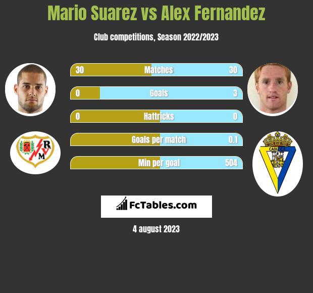 Mario Suarez vs Alex Fernandez infographic