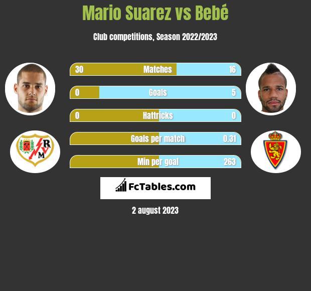 Mario Suarez vs Bebe infographic
