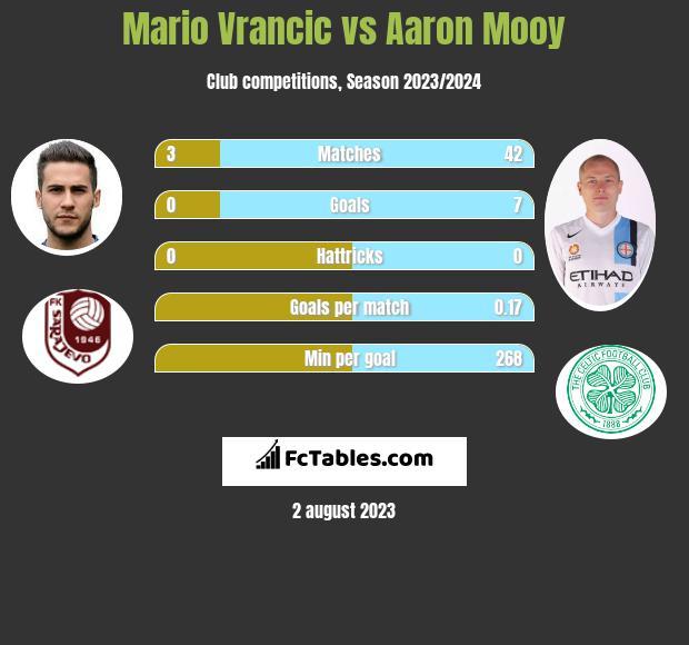 Mario Vrancic vs Aaron Mooy infographic