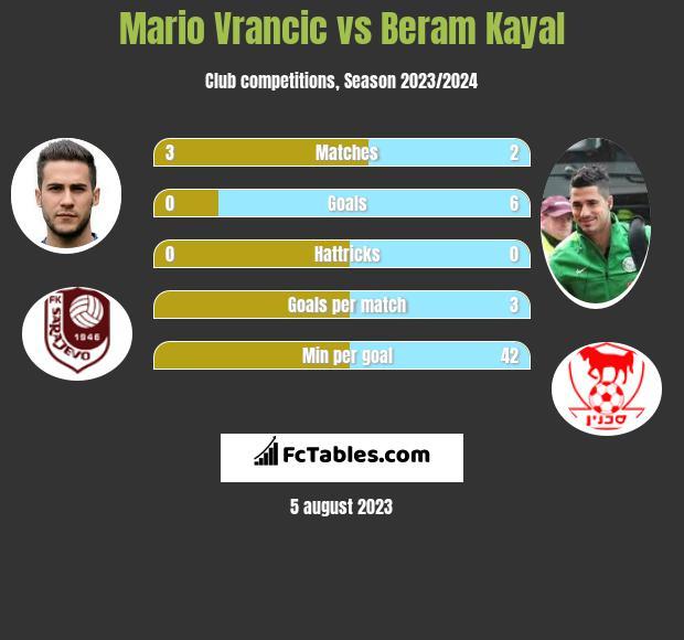 Mario Vrancic vs Beram Kayal infographic