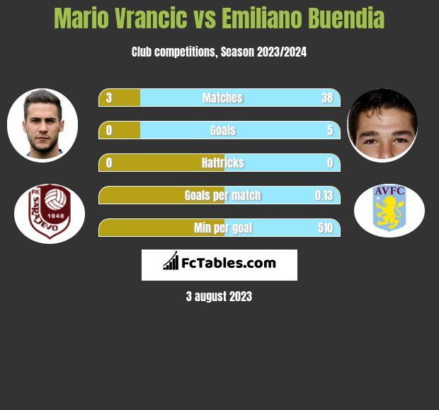 Mario Vrancic vs Emiliano Buendia infographic