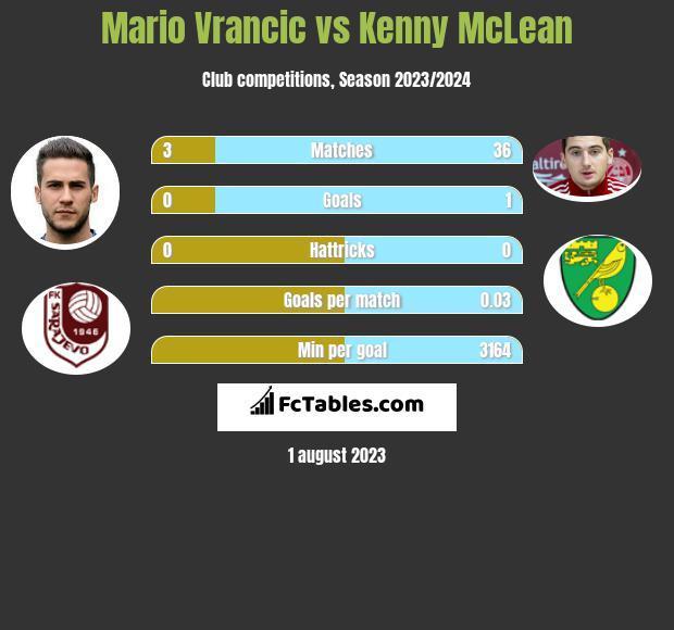 Mario Vrancic vs Kenny McLean infographic
