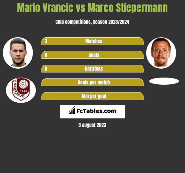Mario Vrancic vs Marco Stiepermann infographic