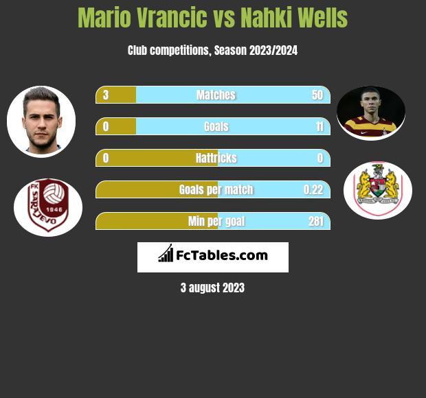 Mario Vrancic vs Nahki Wells infographic