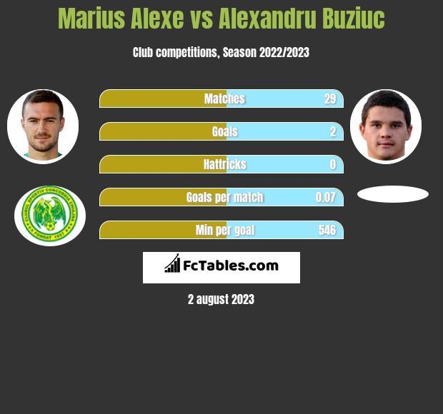 Marius Alexe vs Alexandru Buziuc infographic