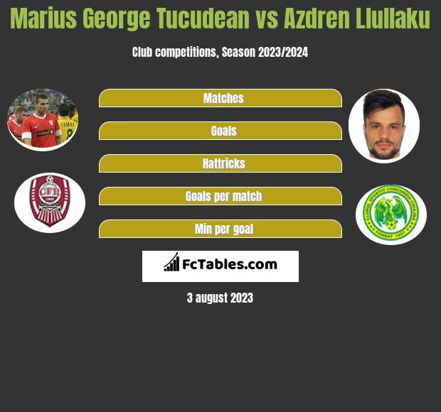 Marius George Tucudean vs Azdren Llullaku h2h player stats