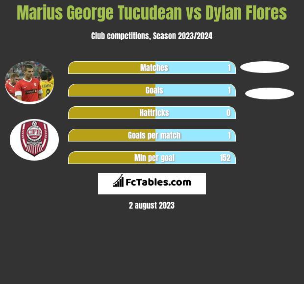 Marius George Tucudean vs Dylan Flores h2h player stats