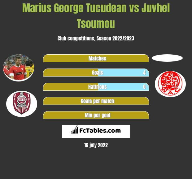 Marius George Tucudean vs Juvhel Tsoumou h2h player stats
