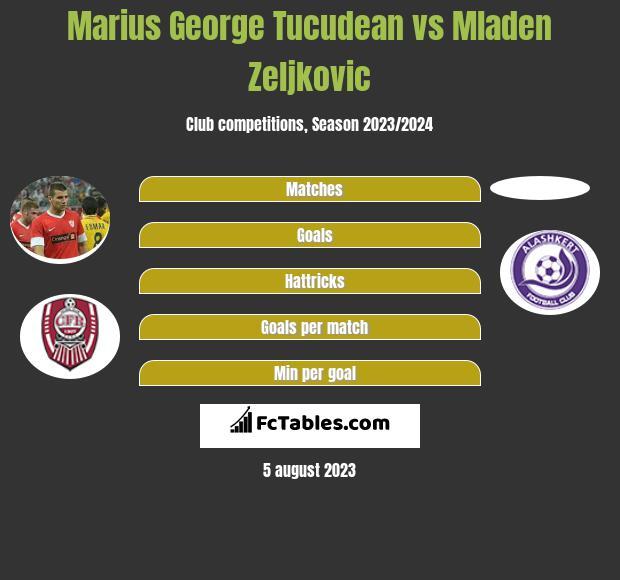 Marius George Tucudean vs Mladen Zeljkovic infographic