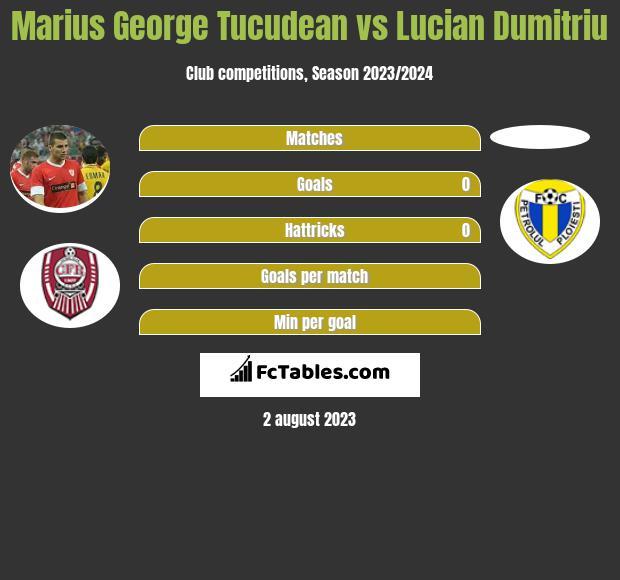 Marius George Tucudean vs Lucian Dumitriu h2h player stats